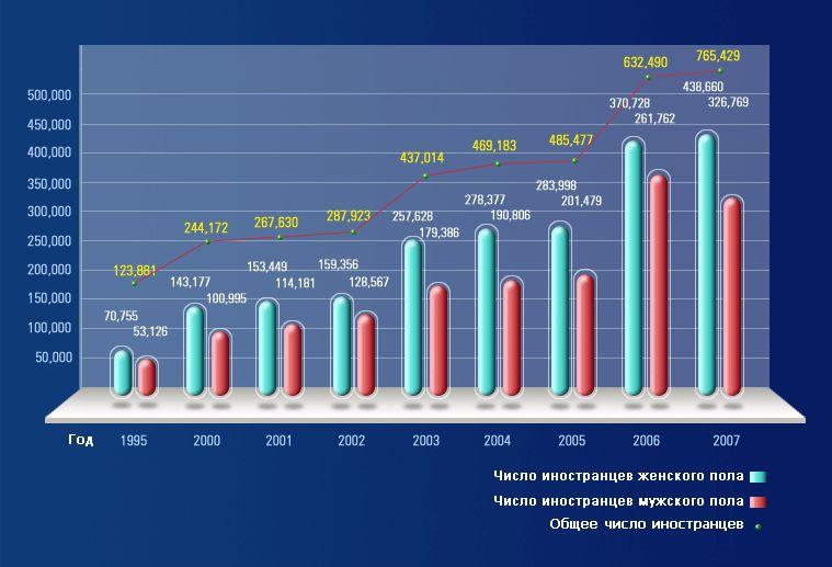Статистика роста численности иностранных граждан